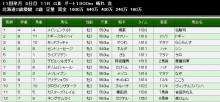 まりちゃ箱別館 天翔馬編 第二幕-ケルト北海道2歳2