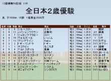 全日本結果