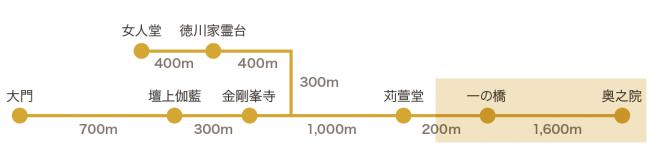 奥之院道程距離
