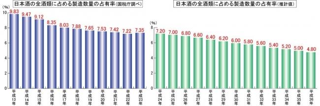 日本酒の全酒類に占める製造数量の占有率(国税庁調査・推計値)