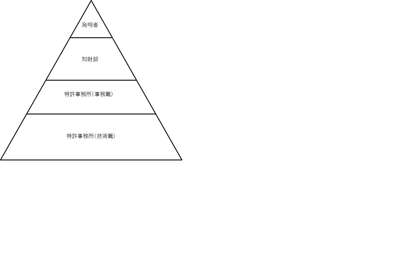 知財ピラミッド