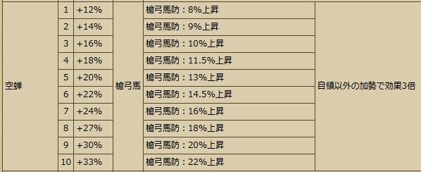 20170517103355Busho-武将スキル - 戦国IXA Wiki