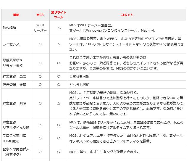 MCS(リライトツール)5