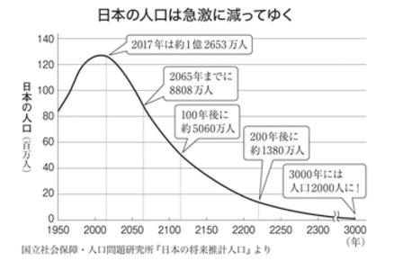日本人が「絶滅危惧種」