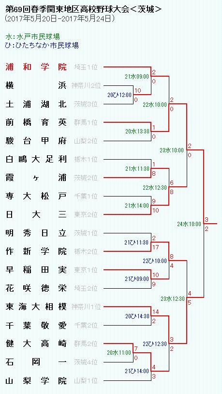 69春関東トーナメント