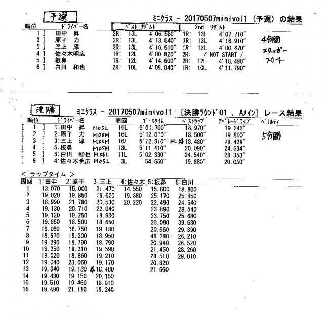 2017Rd1_0507_ミニ予選決勝A_convert_20170514130150
