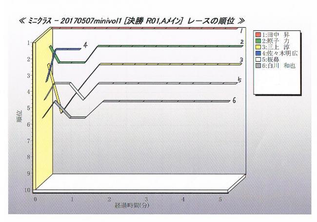 2017Rd1_0507_ミニ順位_convert_20170514130335