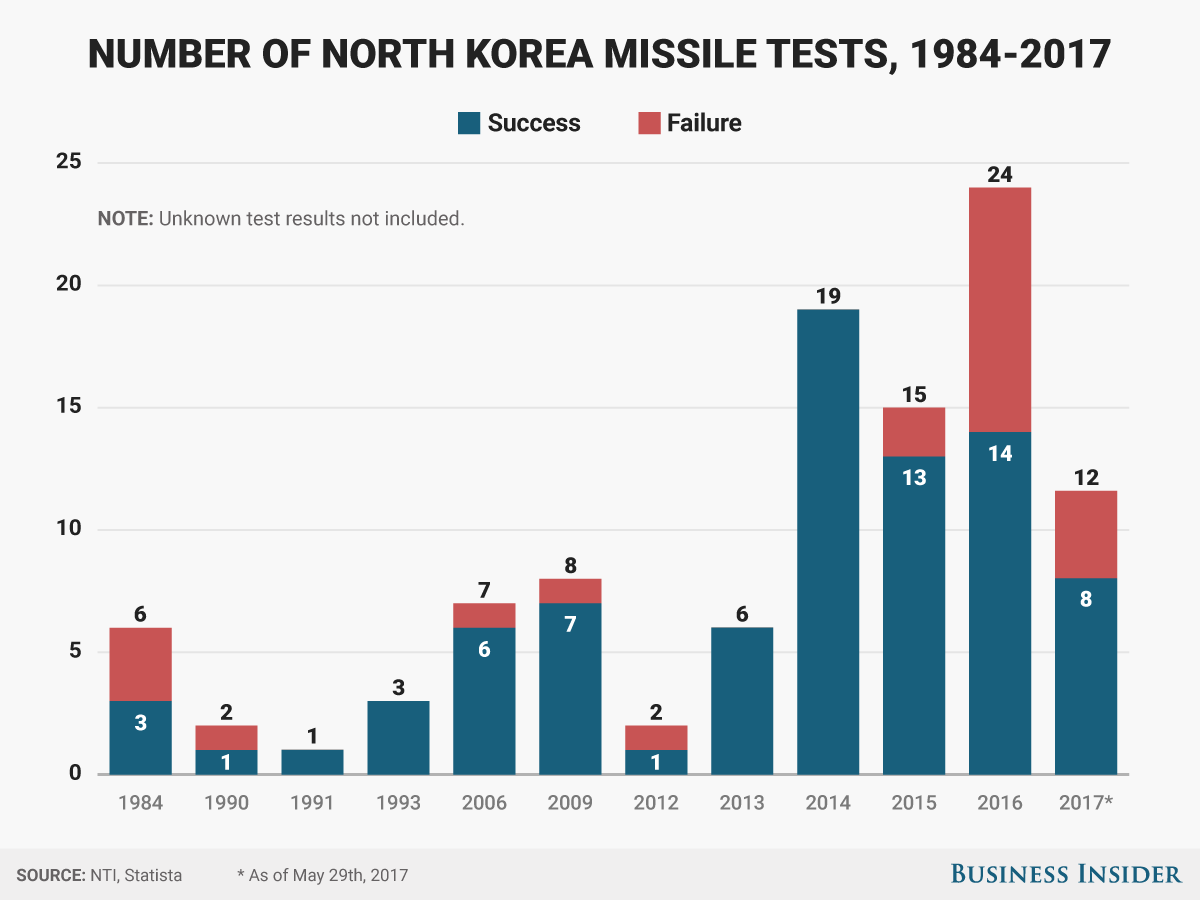 20170730-02-north-korea-missile-test-chart710.png