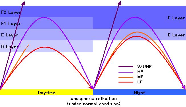 【地震予測】電離層の電子数異常から「地震予知」せよ…ケイ・オプティコムと京大で実用化へ
