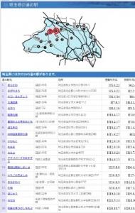 埼玉道の駅性は (132) - コピー