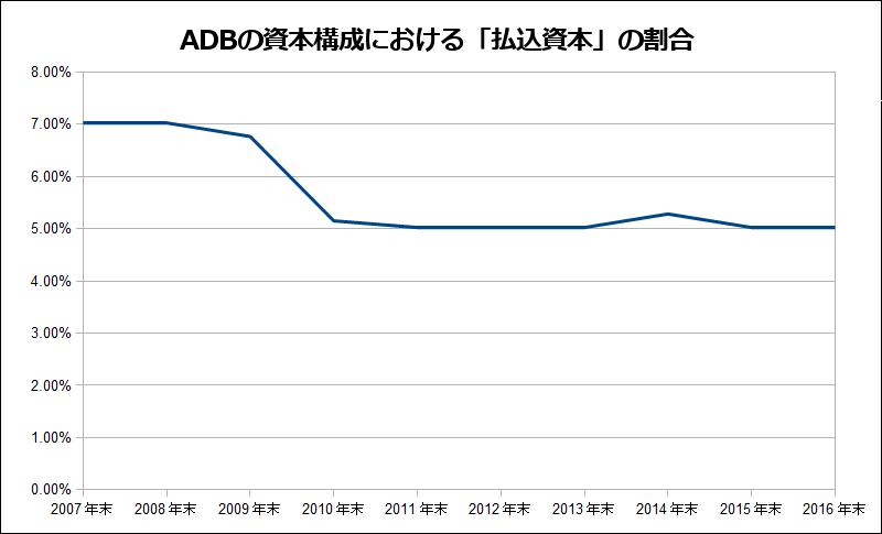 ADBの払込資本金の比率の推移を...