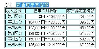家賃算定基礎額0