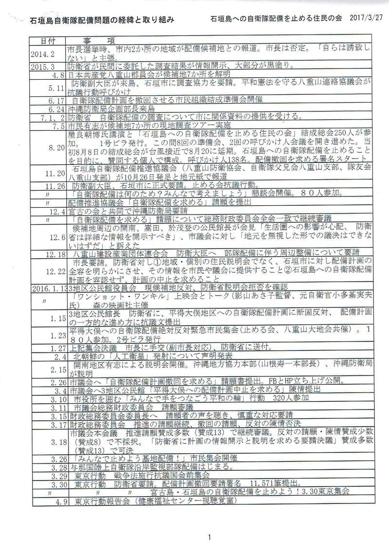 石垣島自衛隊配備問題の経緯と取り組み01