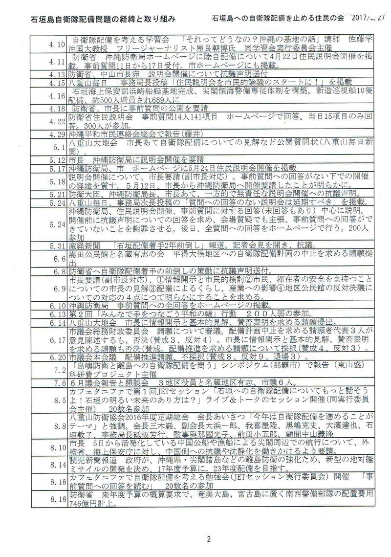 石垣島自衛隊配備問題の経緯と取り組み02