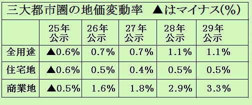 三大都市圏の地価変動率29年地価公示