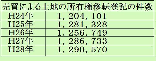 平成28年土地の所有権移転登記件数
