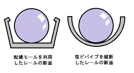 レール2種の断面