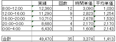 時間帯別営業成績0815