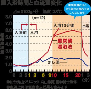 ホットタブ グラフ