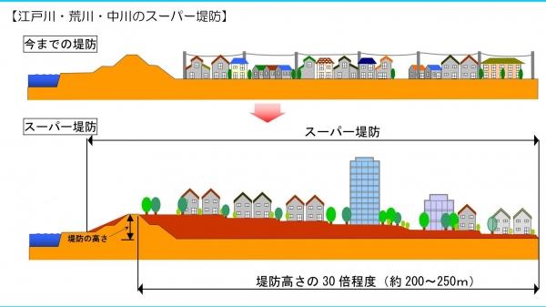 スーパー堤防イメージ図
