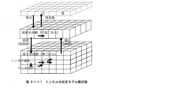 JR東海の水収支解析モデル