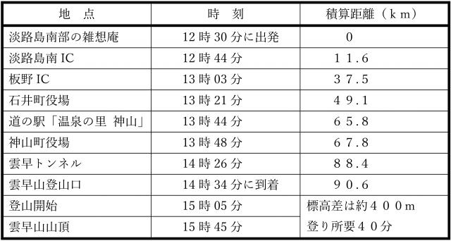2017年5月25日 雲早山シャクナゲ観察行程