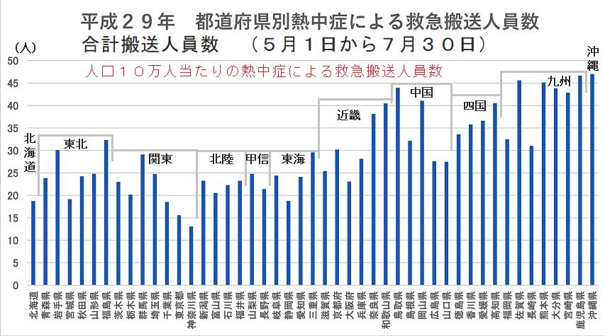 都道府県別熱中症による救急搬送人員数グラフ