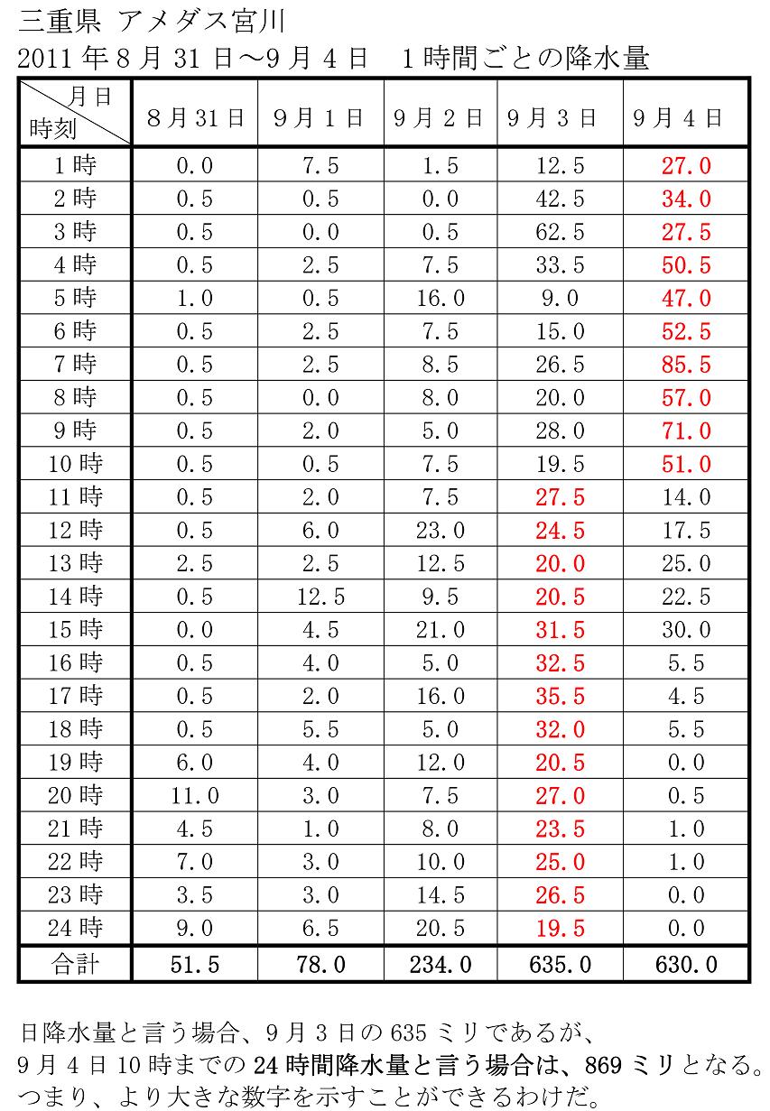 2011年9月の紀伊半島大水害のときの降雨記録