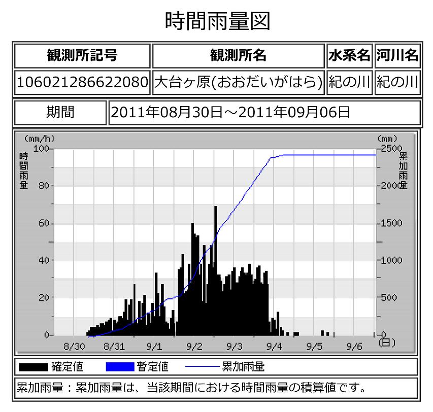 国土交通省 大台ケ原雨量観測所の記録