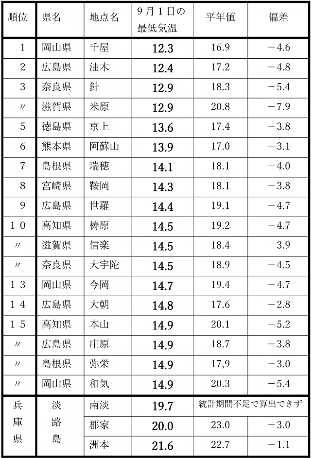西日本で2017年9月1日の最低気温が15度を下回った地点