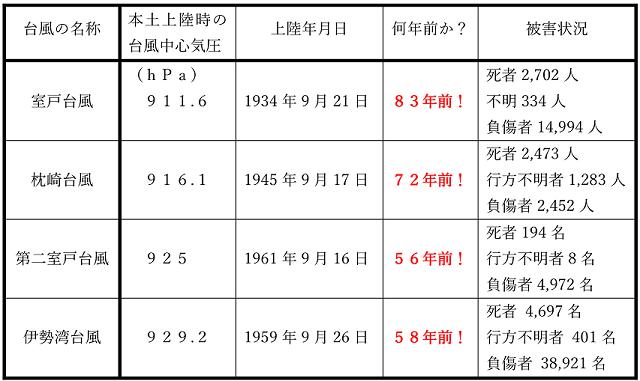 本土アタックの4大台風