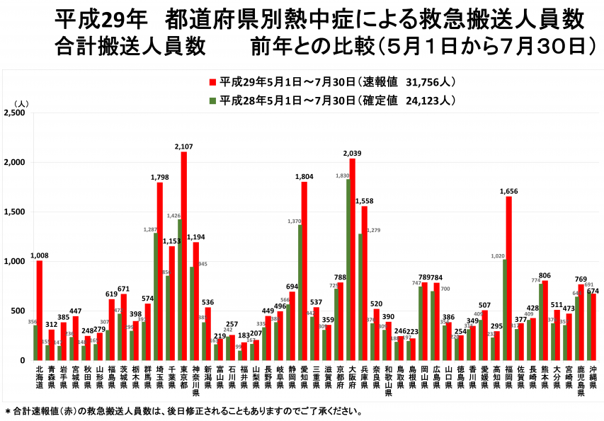 2017年 5月1日~7月30日までの全国都道府県別の熱中症による救急搬送人員数