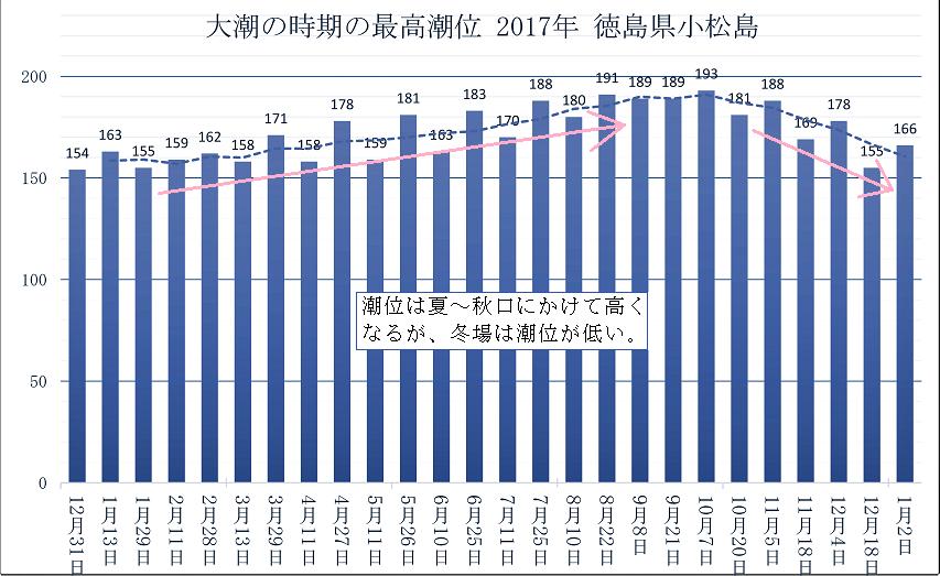 徳島県小松島港の大潮毎の最高潮位の季節変化