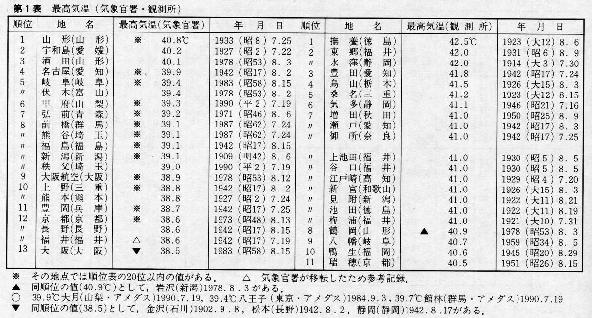 日本の最高気温の記録は、42.5度