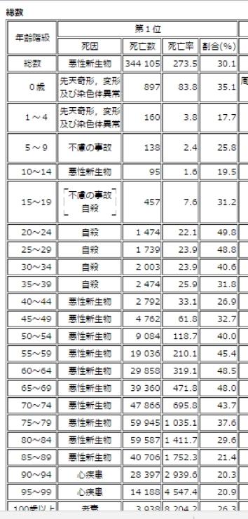 厚生省の表2