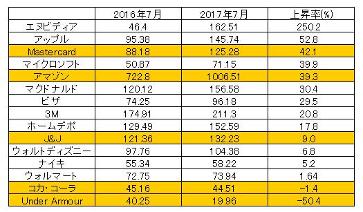 米株上昇率