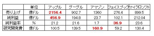 big5_比較2