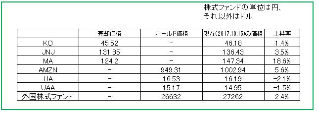 株式売却価格_2017.9.25