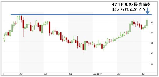 株価 ko