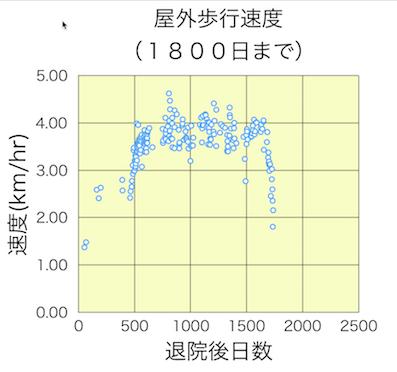 屋外歩行速度(1800日まで)