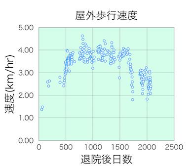 屋外歩行速度(2100日まで)