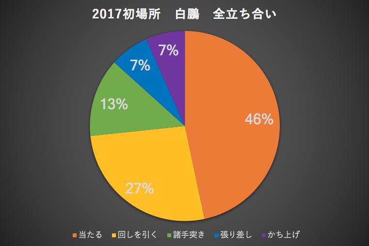 2017初場所白鵬全立ち合い