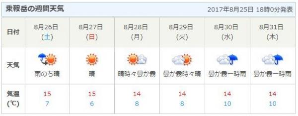 乗鞍の天気
