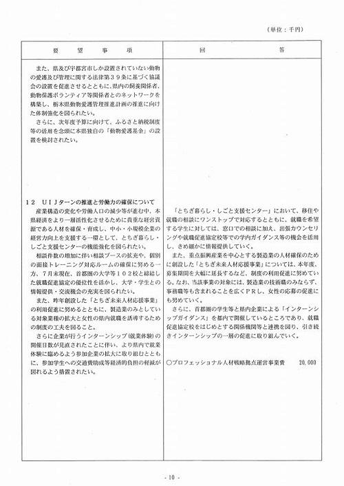 栃木県議会<民進党・無所属クラブ>年度中間期 政策推進・予算化要望 知事より回答が!⑬