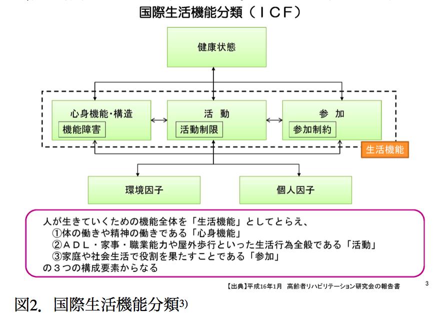 国際生活機能分類 ICF