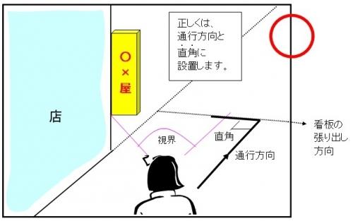 正しい看板設置は進行方向に直角