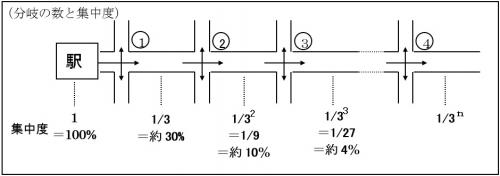 分岐の数と集中度
