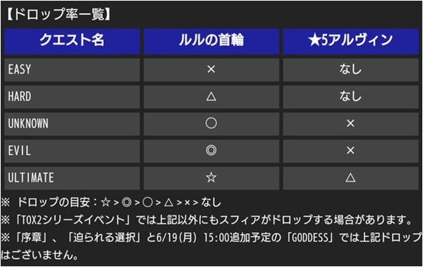 TOX2制限 ドロップ率