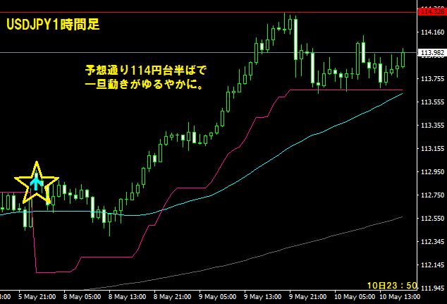 ドル円10日