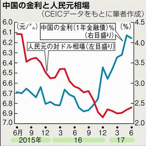 中国の金利と人民元相場(470x470)